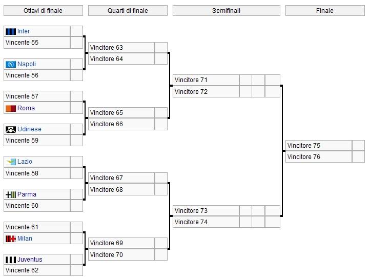 Coppa Italia Tim Cup 2012-2013: Tutto il tabellone completo